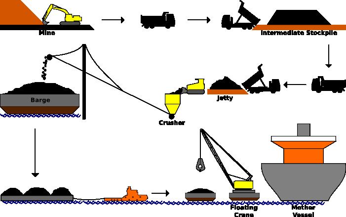 coal_flow